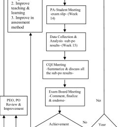 cqi diagram [ 697 x 1562 Pixel ]