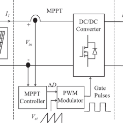 Pwm Solar Charge Controller Circuit Diagram Front End Mppt Great Installation Of Wiring Pv System With Download Scientific Rh Researchgate Net
