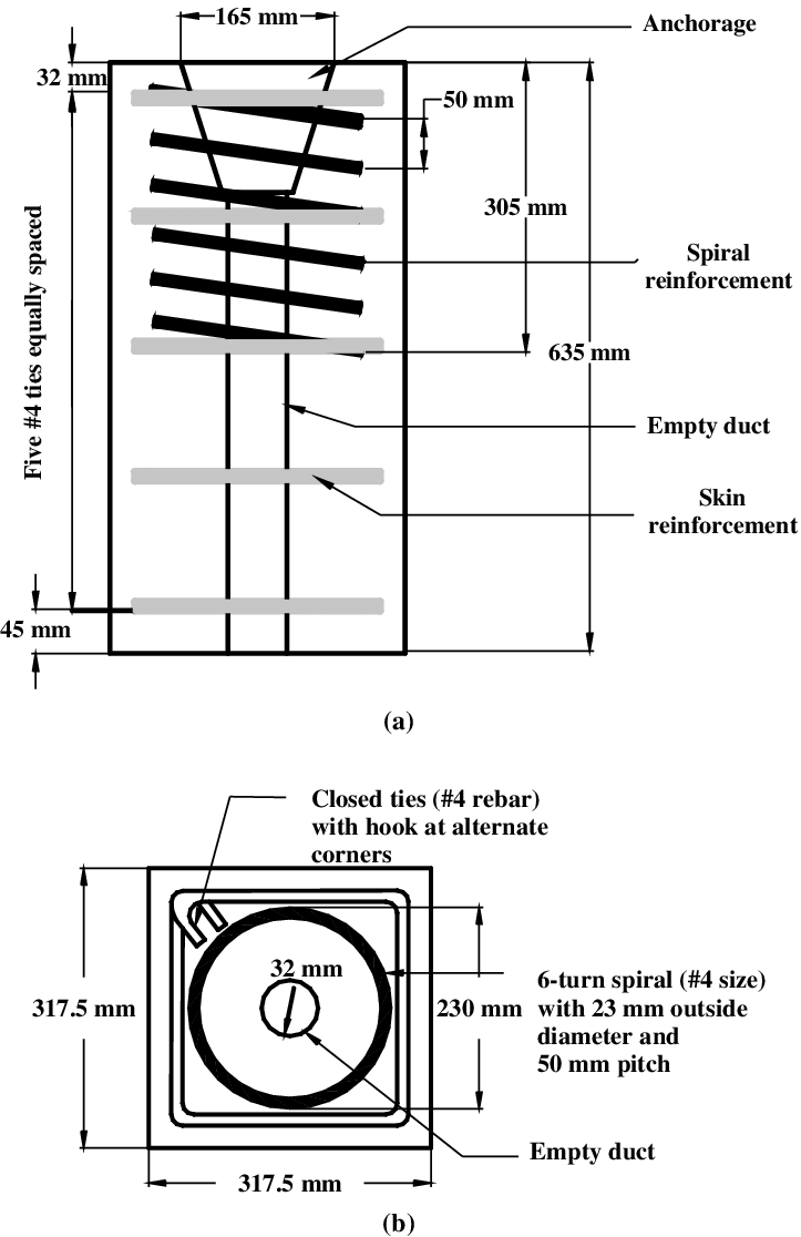 Configuration of AASHTO test block: (a) elevation and (b