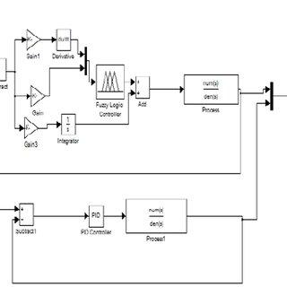 0: Simulink model of the system using hybrid fuzzy logic