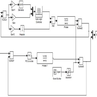 Simulink model of the system using hybrid fuzzy logic and
