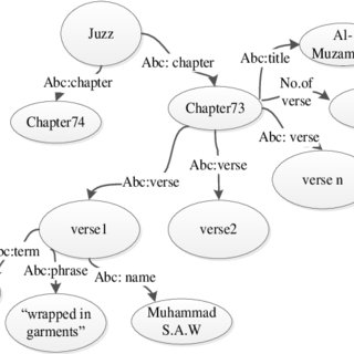 (PDF) Extracting knowledge from english translated quran