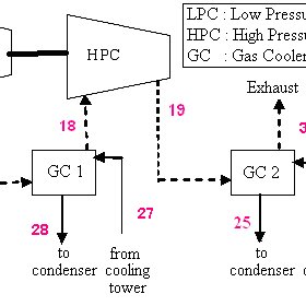 (PDF) Performance Analysis of Single-Flash Geothermal Power Plants: Gas Removal Systems Point of