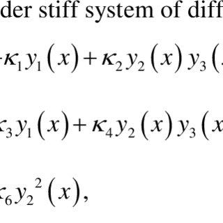 1. Error obtained using Laplace transform numerical