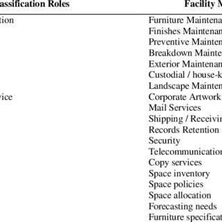 Government asset management document structure
