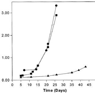 (PDF) Rosmarinic acid, a photo-protective agent against UV