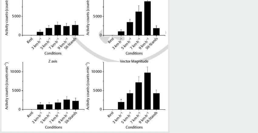 Activity counts (counts · min − 1 ) (mean ± standard