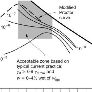 (PDF) Compacted soil behaviour: Initial state, structure