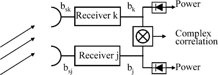 Schematic block diagram of a correlation radiometer front