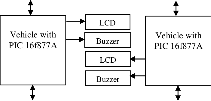 Block Diagram of proposed Vehicle to Vehicle Communication
