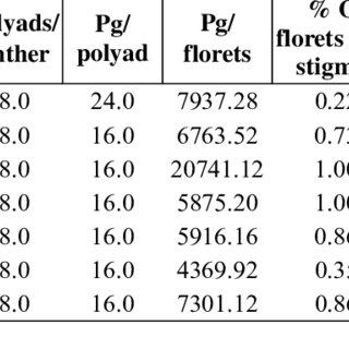 Calculated nectar sugar standing crops of species (in mg