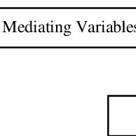(PDF) Analysis of the Use of Mediating and Moderating