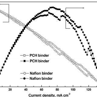 (PDF) Polyvinyl Alcohol Chemical Hydrogel Electrode Binder