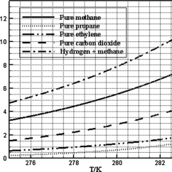 Ethylene Phase Diagram Venn With Lines Of Pure Methane 21 Propane 41 65