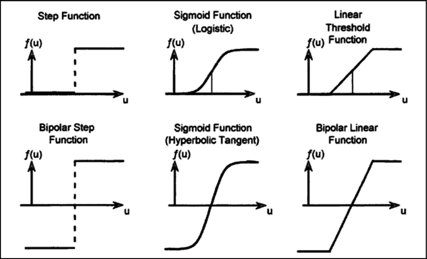 3 Three different types of transfer function-step, sigmoid