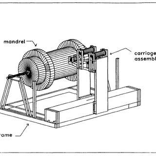 1: Filament Winding Machine (Three Dimensional Views