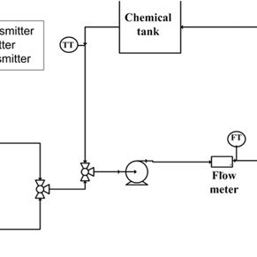 (PDF) Design of a Test Rig for Cleaning Studies and