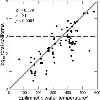 (PDF) Relationship between water quality parameters and