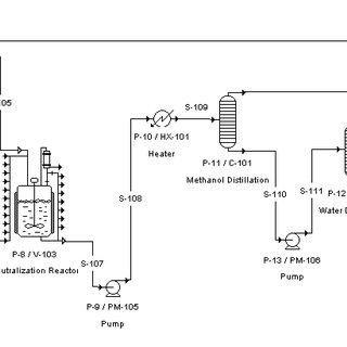 Flow diagram of crude glycerol purification process