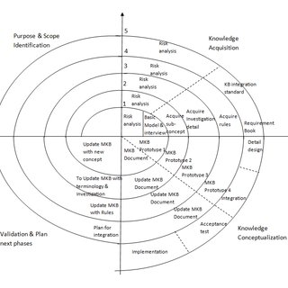 Schema of the Common Thesaurus Framework for Nature