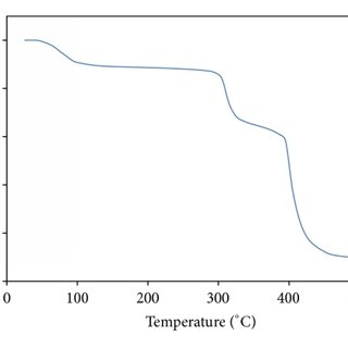 XRD pattern of (i) pure LiTFSI, (ii) pure P(VP-co-VAc
