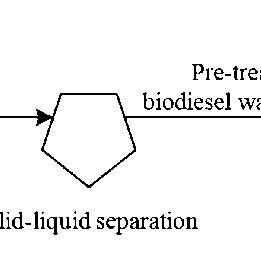 Process flow diagram of conventional transesterification