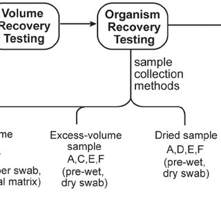 (PDF) Swab Sample Transfer for Point-Of-Care Diagnostics
