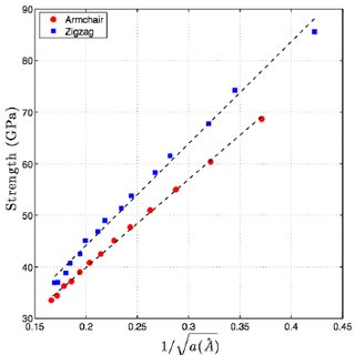 Young's modulus versus Poisson's ratio of graphene