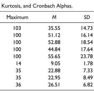 (PDF) English Reading Proficiency and Academic Performance
