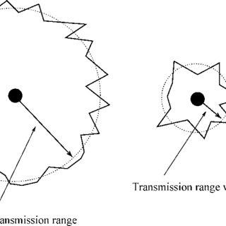 Impact of shadowing on the transmission area of a node