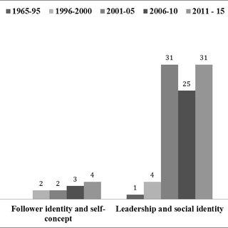 PDF Leadership and followership identity processes A