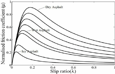 Typical tire longitudinal friction μ − λ curves for