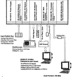 structure of the real time digital control environment download scientific diagram [ 850 x 1042 Pixel ]
