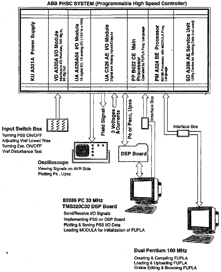 medium resolution of structure of the real time digital control environment download scientific diagram