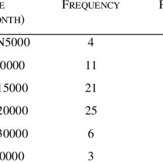 (PDF) Cassava Production and Poverty Eradication Among