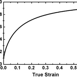 Comparison between experiment and modelling in (a) a Kocks