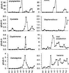 seasonal dynamics of the biomass of total phytoplankton volvox aureus download scientific diagram [ 850 x 976 Pixel ]