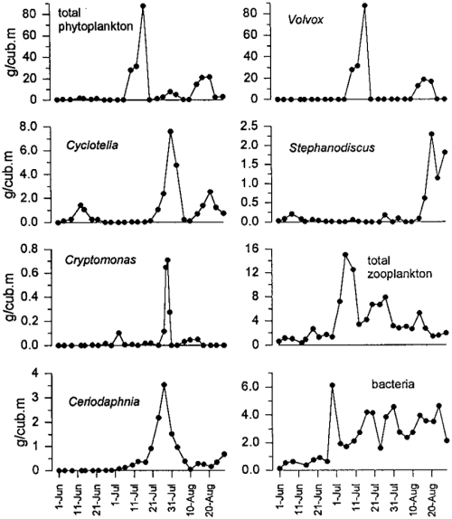 small resolution of seasonal dynamics of the biomass of total phytoplankton volvox aureus download scientific diagram