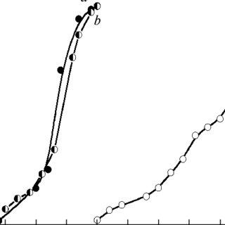 (PDF) Catalytic hydrogen oxidation using zeolite RHO