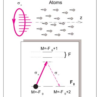 (PDF) Spectral theory of quantum memory and entanglement