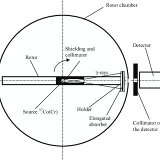 (PDF) A Mössbauer experiment in a rotating system on the
