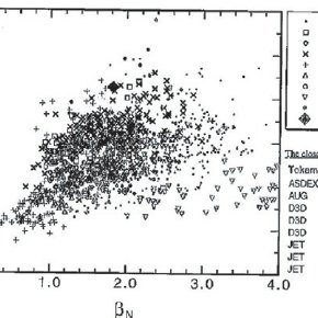 Survey of data points used for the IPB98( y, 2) scaling
