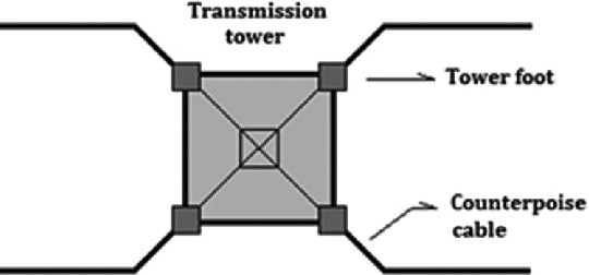 Typical grounding scheme of a transmission tower