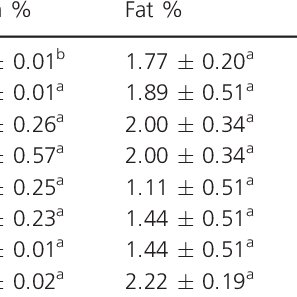 (PDF) Changes in nutritional composition, functional, and