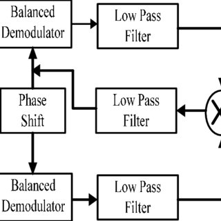 (PDF) Automatic Meter Reading for Smart Metering by using