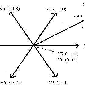 Induction motor direct torque control block diagram (Basic