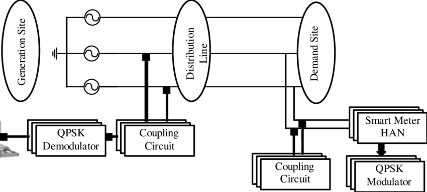 Simplified Diagram of PLC Network with QPSK Modem For