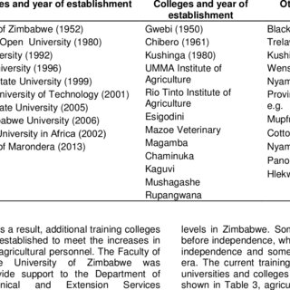 (PDF) Agricultural Training on Post Land Reform in