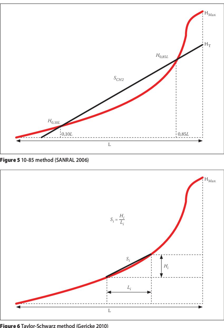 hight resolution of equal area method sanral 2006