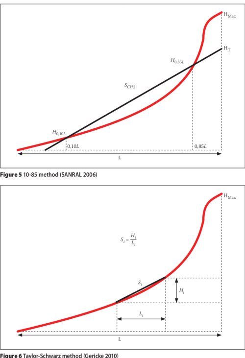 small resolution of equal area method sanral 2006